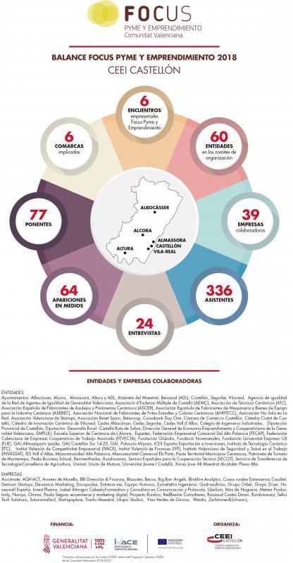 Balance Focus Pyme y Emprendimiento Castellón 2018