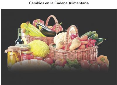 Programa de la Jornada:  Cambios en la Cadena Alimentaria