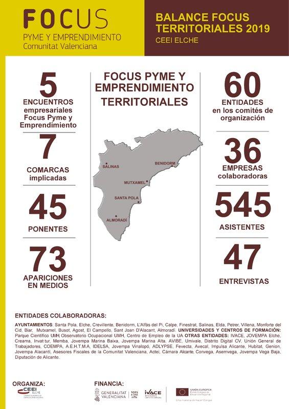 Balance Focus Pyme y Emprendimiento Territoriales 2019 de la provincia de Alicante