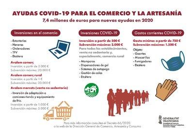 Ayudas Comercio 2020 Comunitat Valenciana
