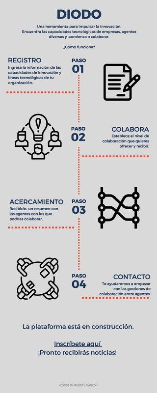 infografia diodo